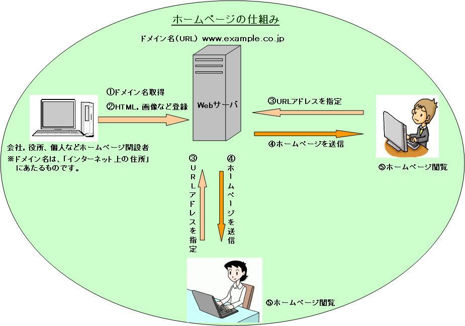 ソフトウェアサポート有限会社 Webサーバの仕組み